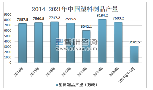 Output of plastic products in China from 2014 to 2020